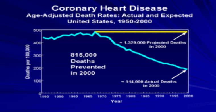 chart - cardiac deaths prevented