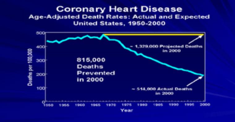 chart - cardiac deaths prevented
