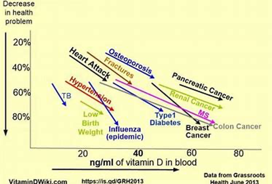 vitamin d reduces disease chart