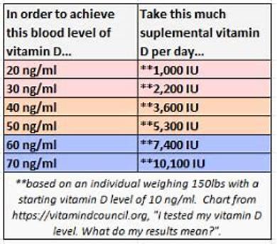 vitamin d dosing chart