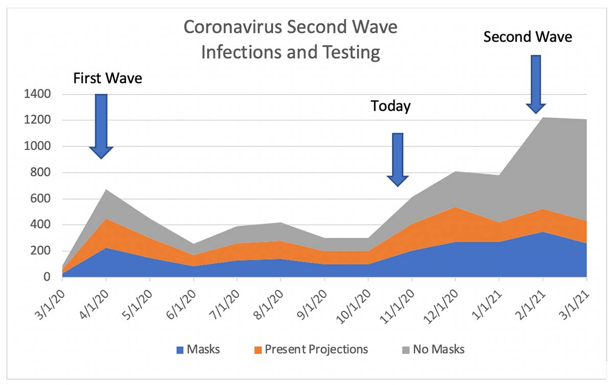 coronavirus 2nd wave prediction graph